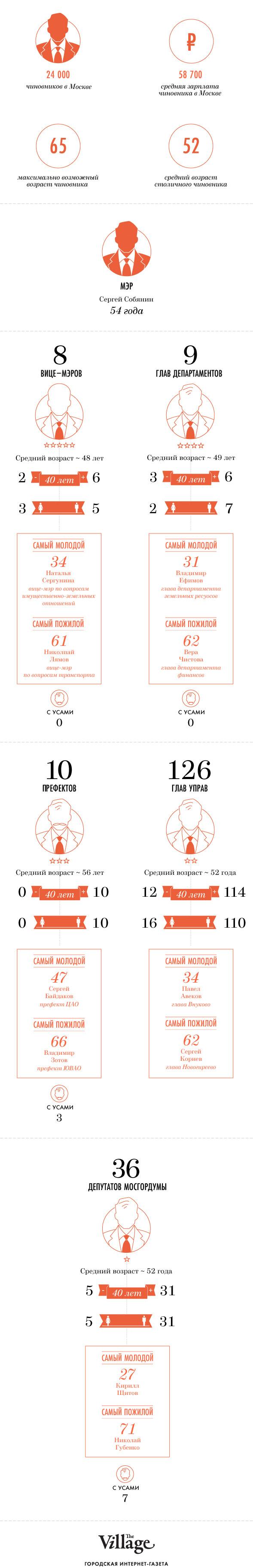 Цифры недели: Возраст московских чиновников. Изображение № 1.