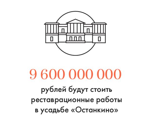 Цифра дня: Сколько будет стоить реставрация усадьбы «Останкино». Изображение № 1.