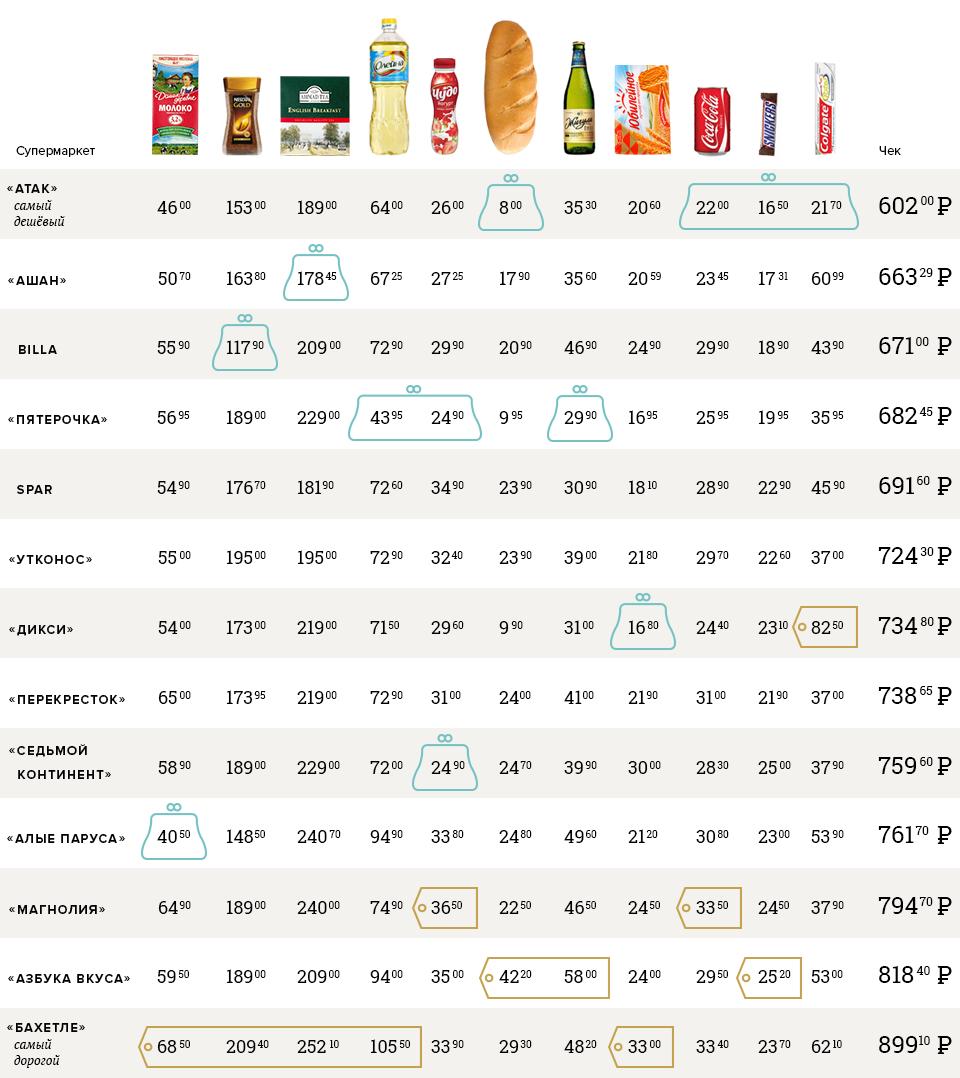 Самые дешёвые исамые дорогие продуктовые магазины Москвы. Изображение № 3.