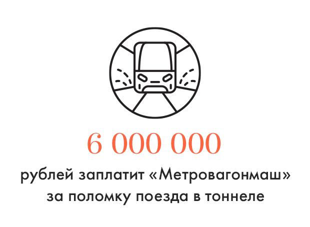 Цифра дня: «Метровагонмаш» оштрафуют за поломку поезда. Изображение № 1.