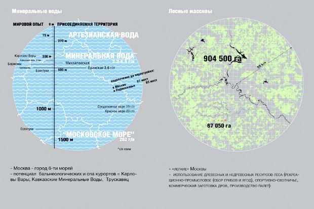 Предложения по развитию присоединенных территорий. Изображение № 14.