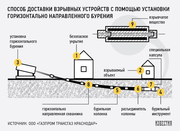 «Дочка» «Газпрома» запатентовала новый способ подрыва террористов. Изображение № 1.