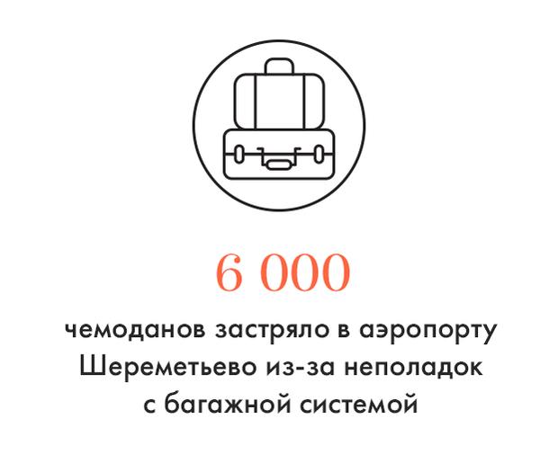 Цифра дня: Багажный коллапс в Шереметьеве. Изображение № 1.