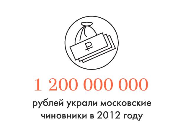 Цифра дня: Сколько украли московские чиновники за год. Изображение № 1.