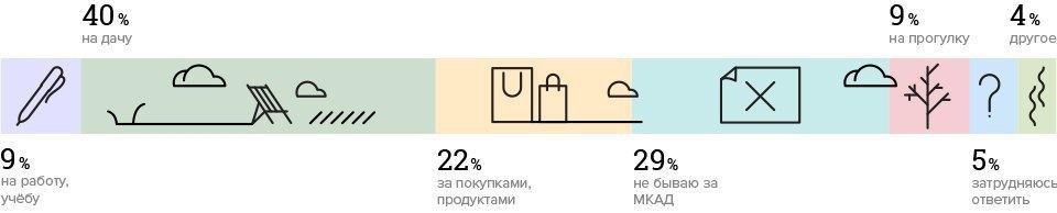 Зачем москвичи ездят вцентр города. Изображение № 2.
