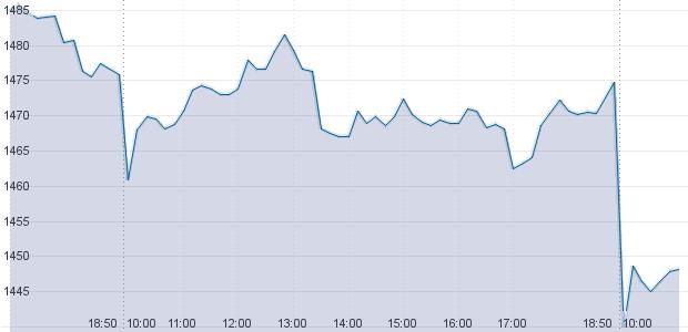 Российский рынок акций обвалился из-за введения новых санкций. Изображение № 1.