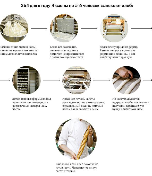 Фоторепортаж с кухни: Как пекут хлеб в «Волконском». Изображение № 1.