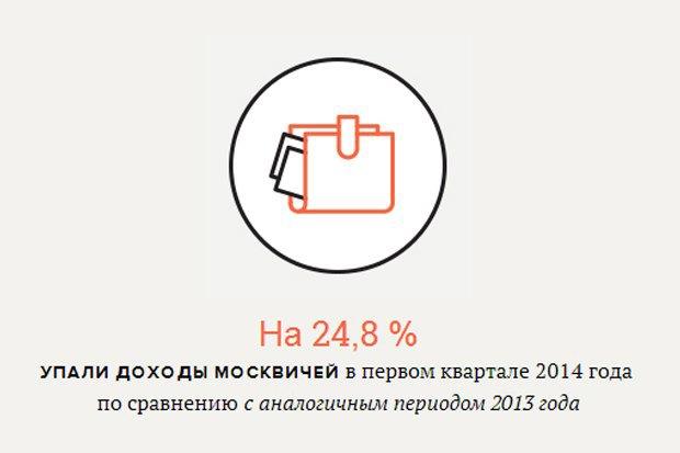 Падение доходов москвичей, новые монеты и обыск у Алексея Навального. Изображение № 2.