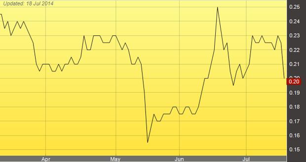 Акции Malaysia Airlines обвалились на 11 %. Изображение № 1.