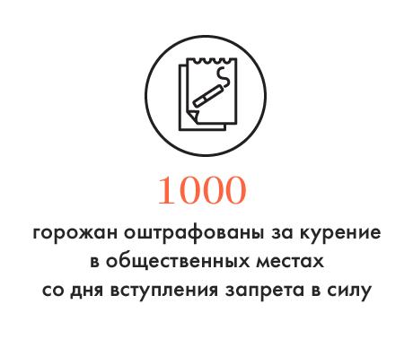 Цифра дня: Количество москвичей, оштрафованных за курение в общественных местах. Изображение № 1.