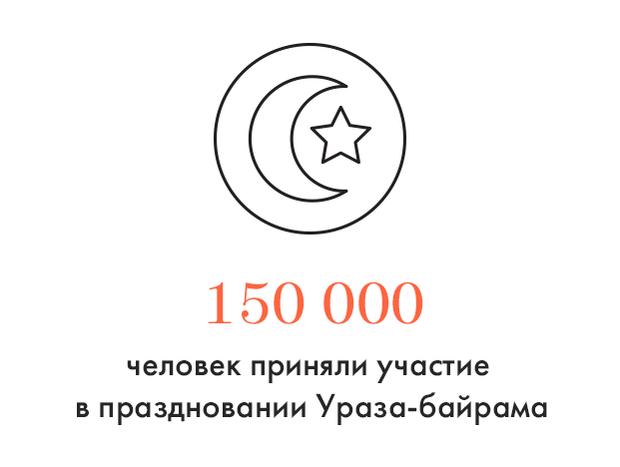 Цифра дня: Количество отпраздновавших Ураза-байрам. Изображение № 1.