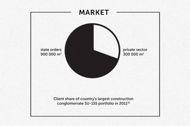 С переходом на рыночную экономику ситуация на строительном рынке сильно не изменилась. Изображение № 6.