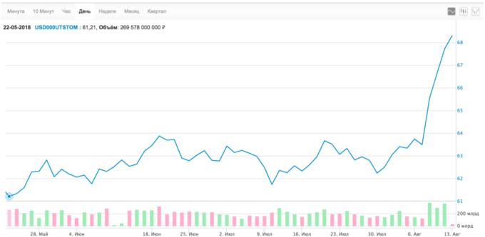 Прогноз торгов на бирже на сегодня заработать на рынке форекс